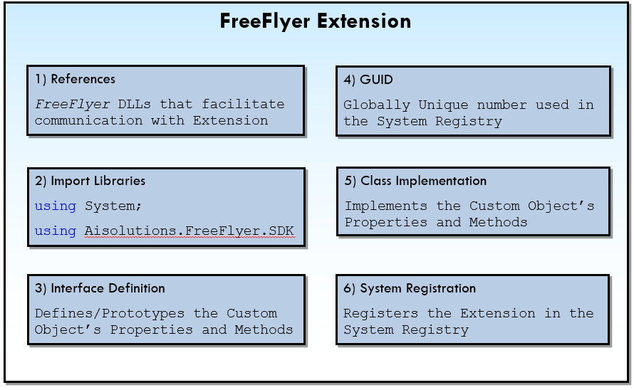 Anatomy of an Extension
