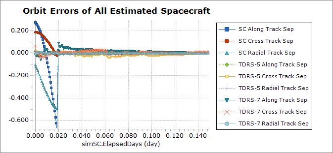 Orbit Determination Samples